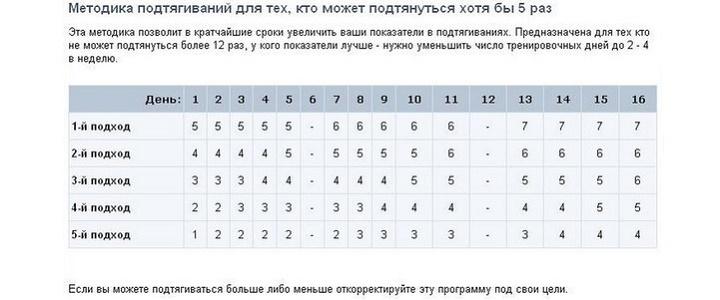Подходы на турнике для начинающих таблица турник осу
